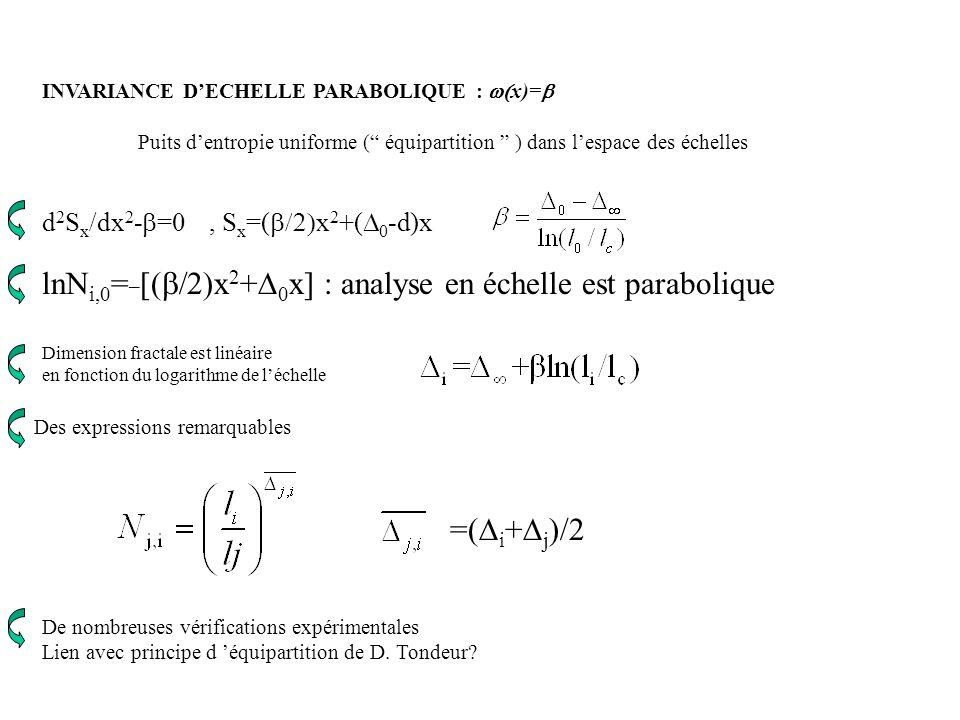 lnNi,0=_[(b/2)x2+D0x] : analyse en échelle est parabolique